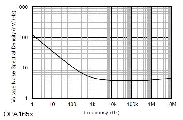 Low Noise FET Preamplifier